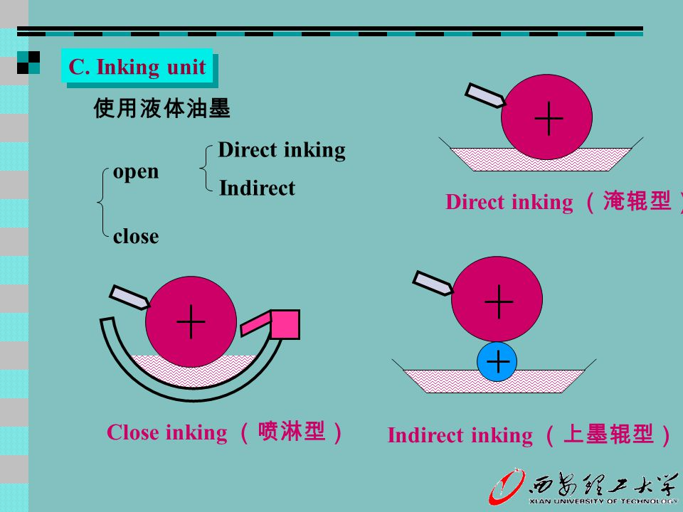 C. Inking unit Direct inking (淹辊型) 使用液体油墨. Direct inking. Indirect. open. close. Close inking (喷淋型)