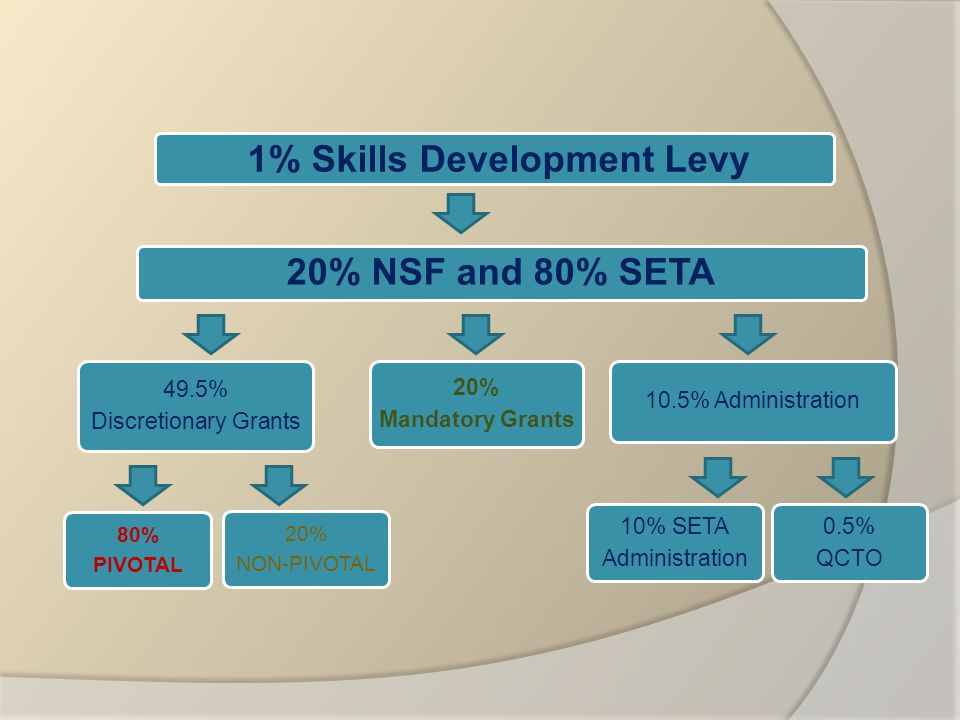 1% Skills Development Levy