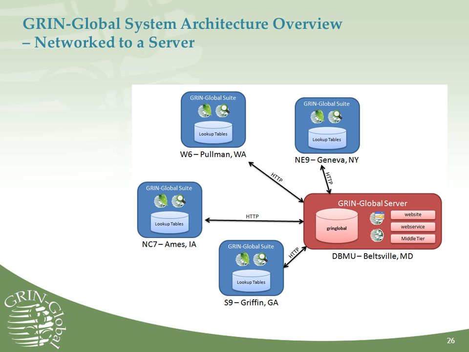 GRIN-Global System Architecture Overview – Networked to a Server