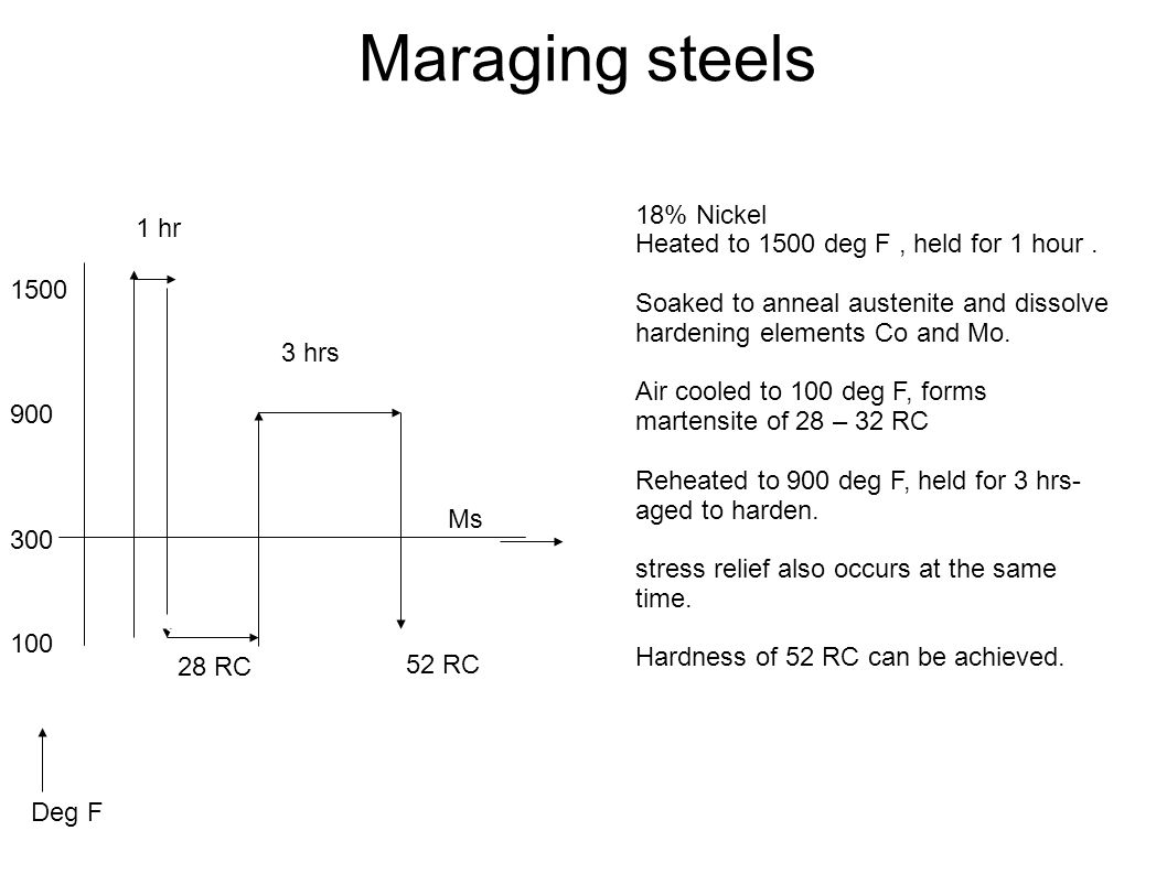 Maraging steels 18% Nickel Heated to 1500 deg F , held for 1 hour .