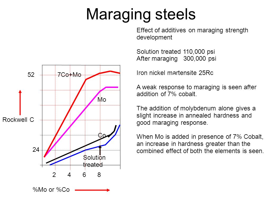 Maraging steels Effect of additives on maraging strength development
