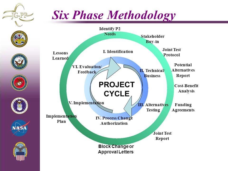 Six Phase Methodology Identify P2 Needs Stakeholder Buy-in