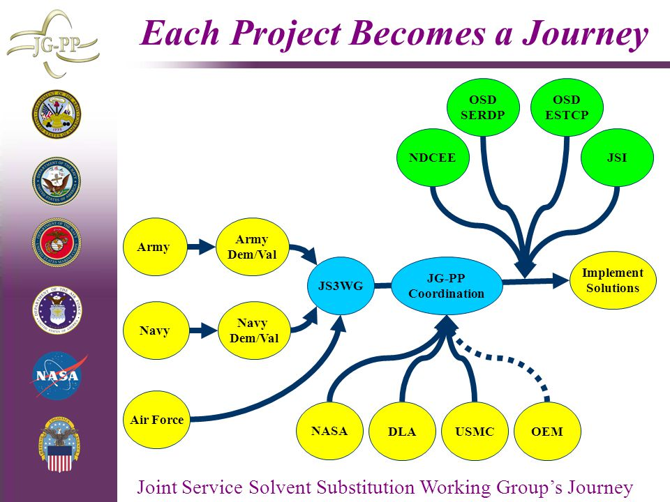 Each Project Becomes a Journey
