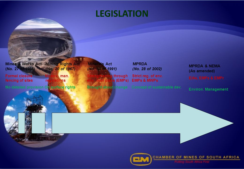 LEGISLATION MPRDA & NEMA (As amended) EIAs, EMPs & EMPr. Environ. Management.