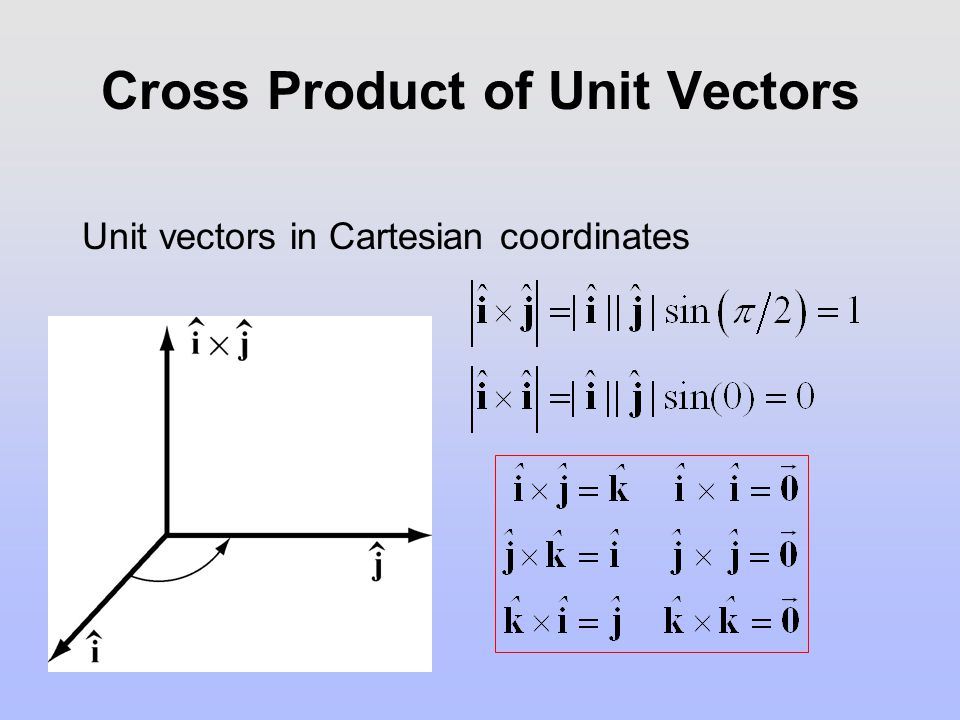 Cross Product of Unit Vectors