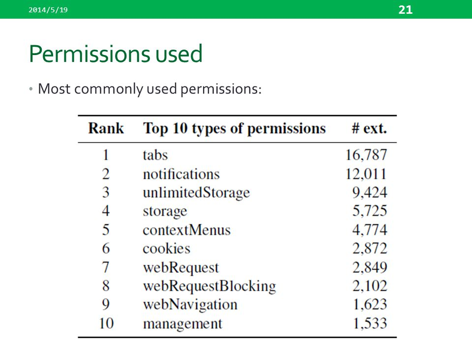 2014/5/19 Permissions used Most commonly used permissions: