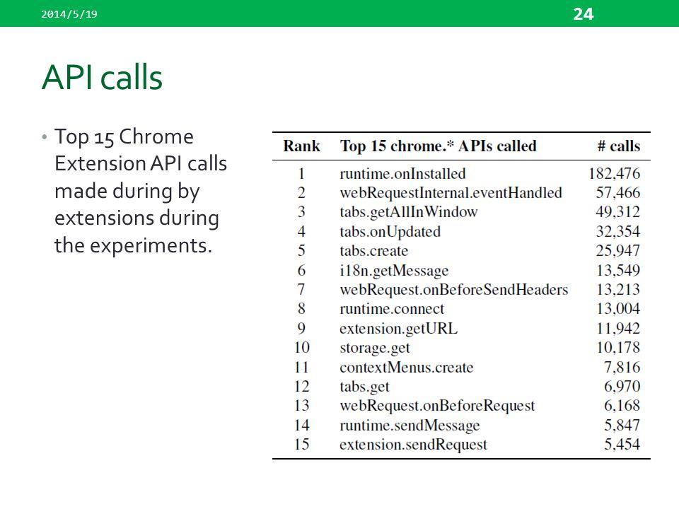 2014/5/19 API calls.