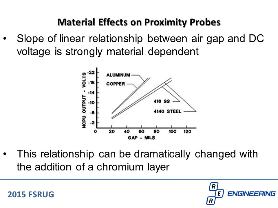 Material Effects on Proximity Probes