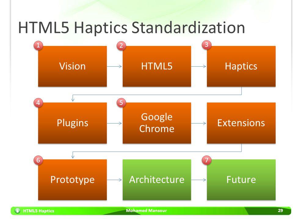 HTML5 Haptics Standardization