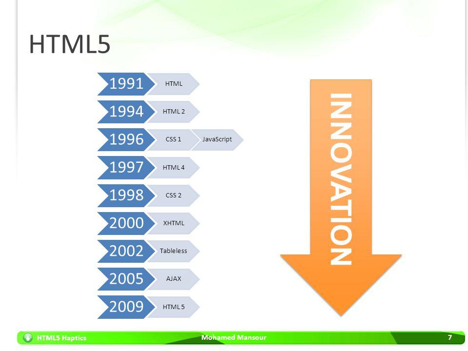 HTML5 1991. HTML. 1994. HTML 2. 1996. CSS 1. JavaScript. 1997. HTML 4. 1998. CSS 2. 2000.
