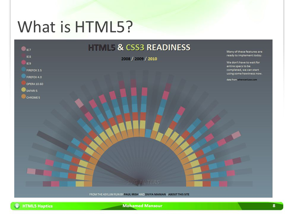 What is HTML5 HTML5 = HTML + CSS + JavaScript APIs Mohamed Mansour