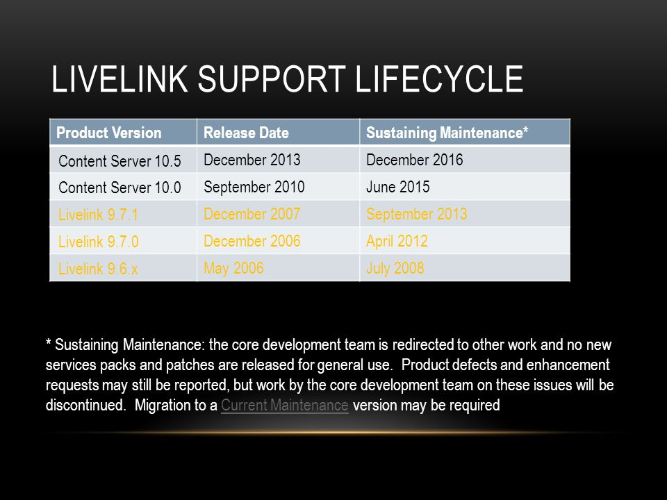 Livelink Support Lifecycle