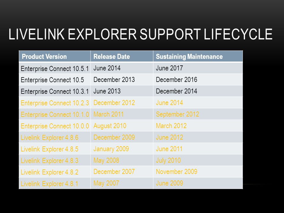Livelink Explorer Support Lifecycle