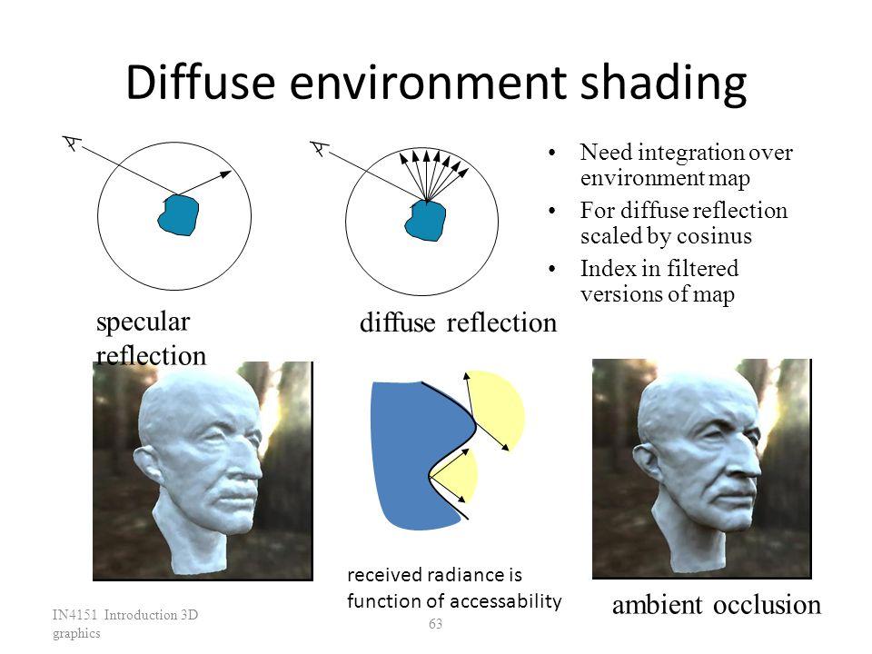 Diffuse environment shading