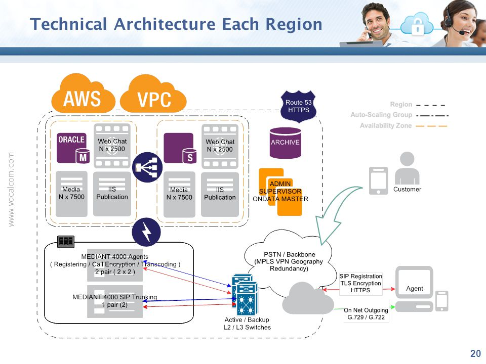 Technical Architecture Each Region