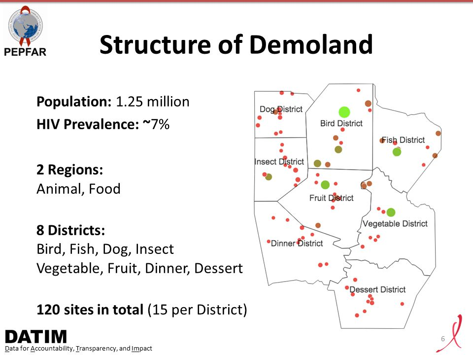 Structure of Demoland Population: 1.25 million HIV Prevalence: ~7%