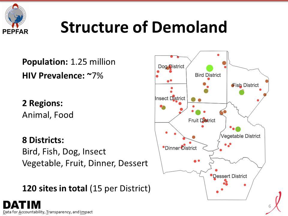 Structure of Demoland Population: 1.25 million HIV Prevalence: ~7%