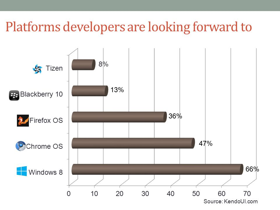 Platforms developers are looking forward to