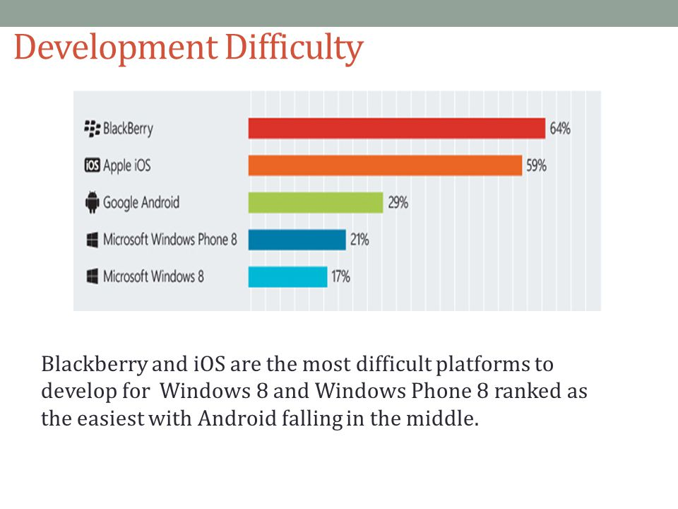 Development Difficulty