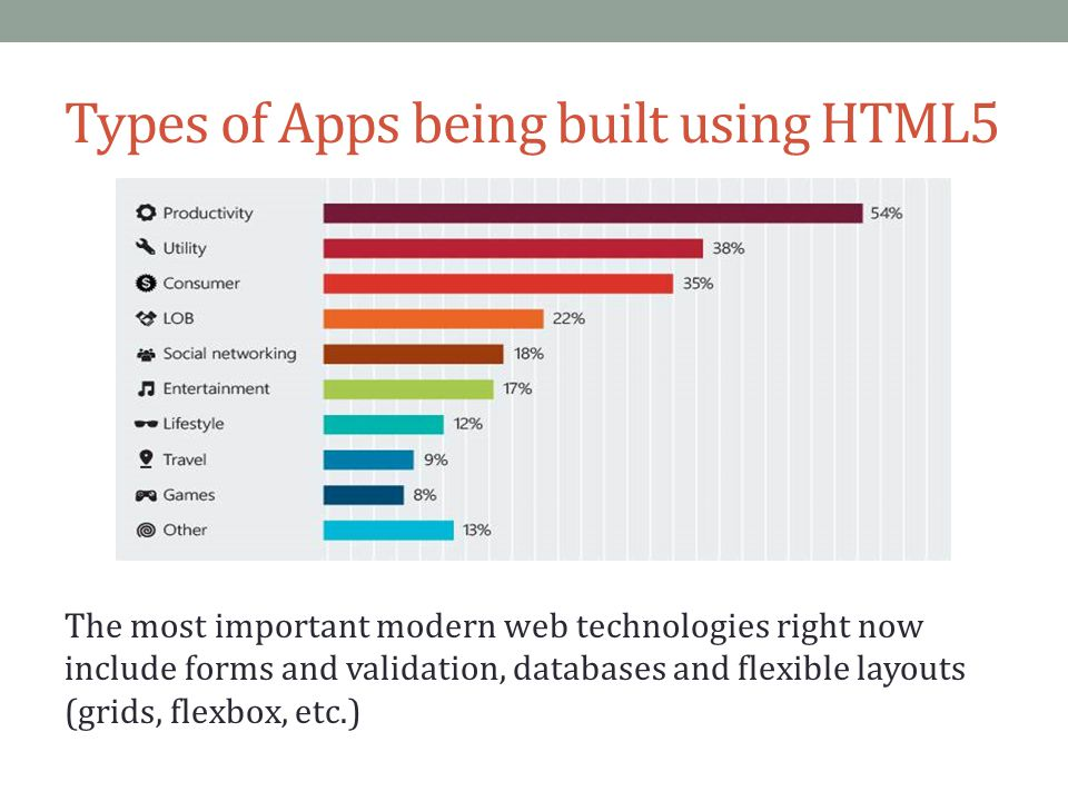 Types of Apps being built using HTML5