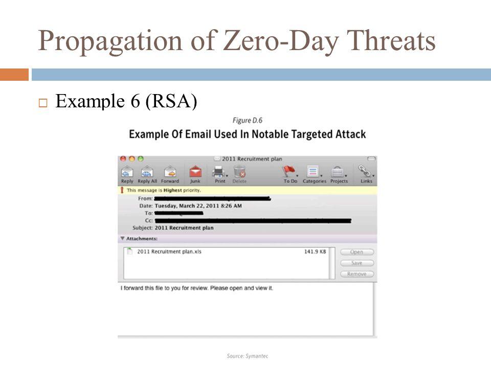 Propagation of Zero-Day Threats