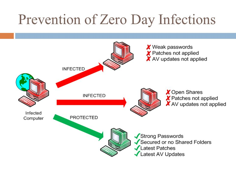 Prevention of Zero Day Infections