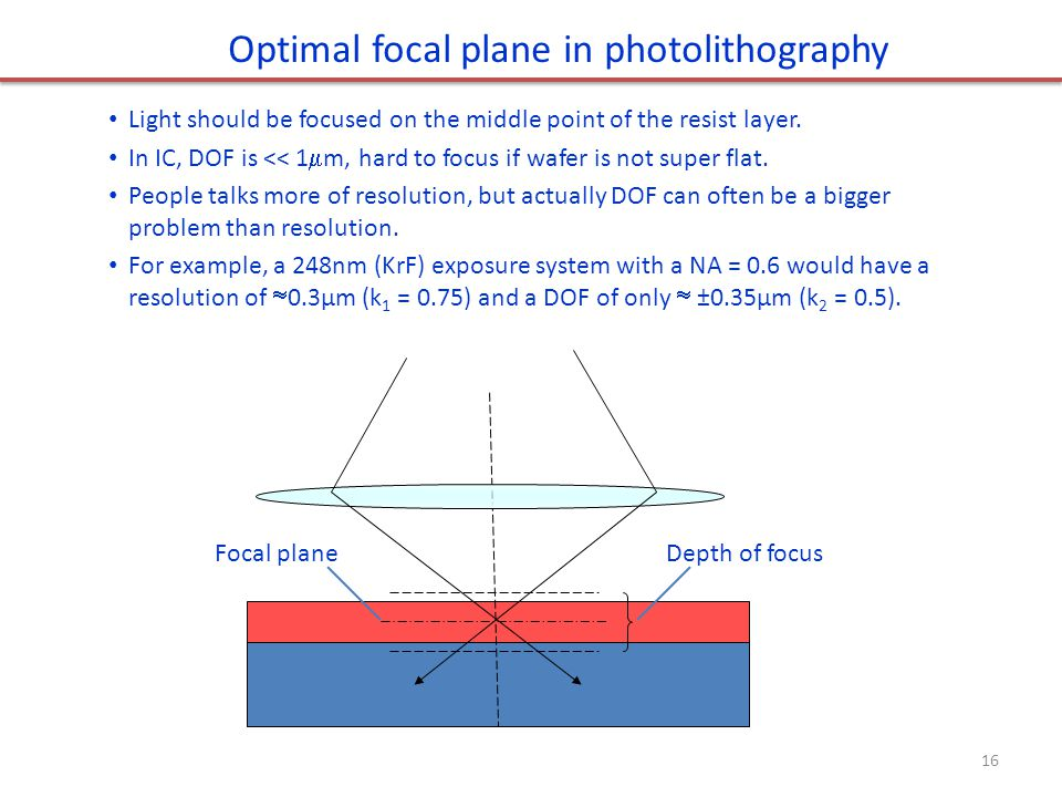 Optimal focal plane in photolithography