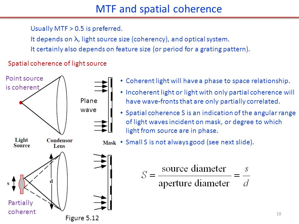 MTF and spatial coherence