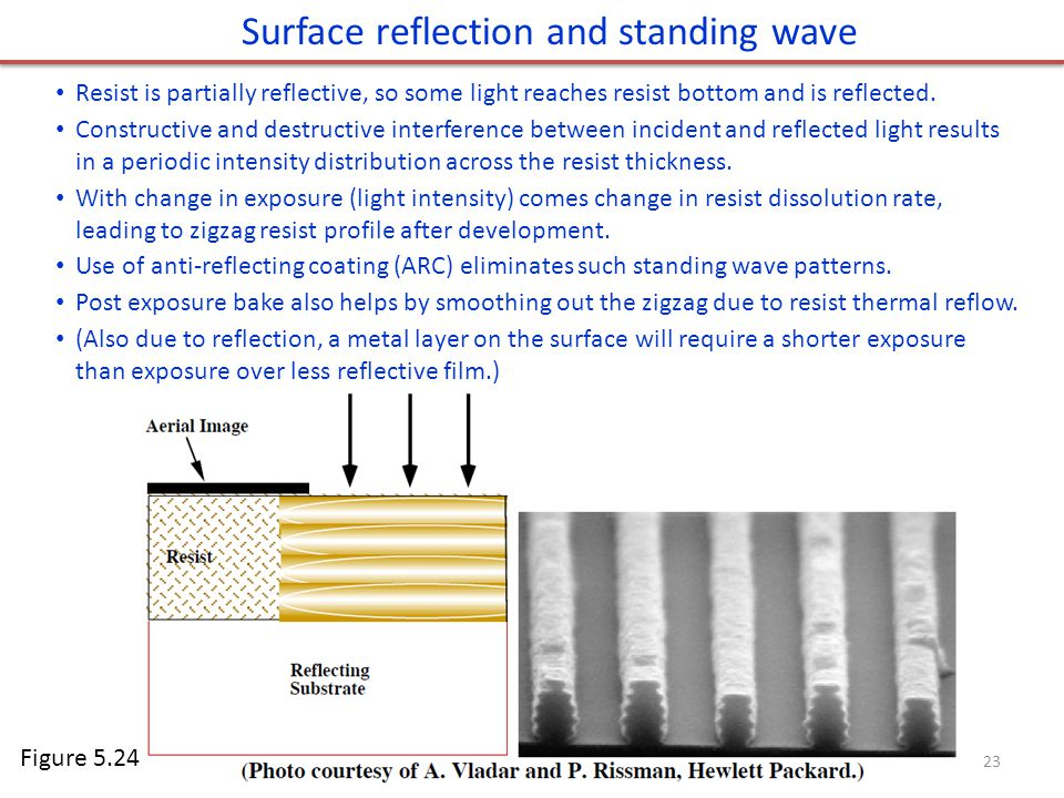 Surface reflection and standing wave