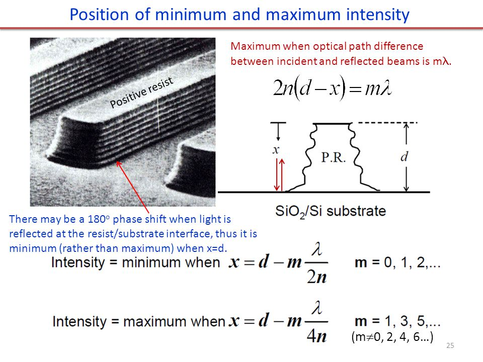 Position of minimum and maximum intensity