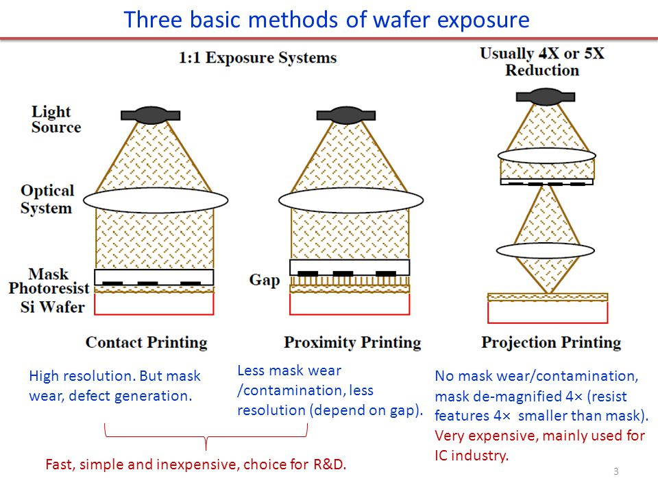 Three basic methods of wafer exposure