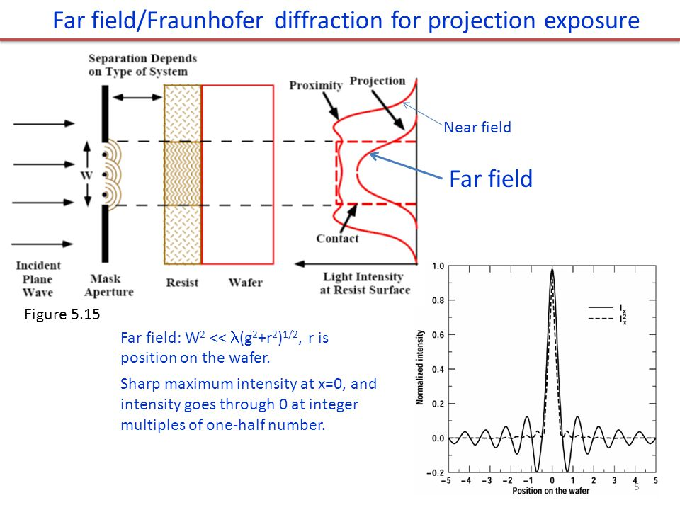 Far field/Fraunhofer diffraction for projection exposure