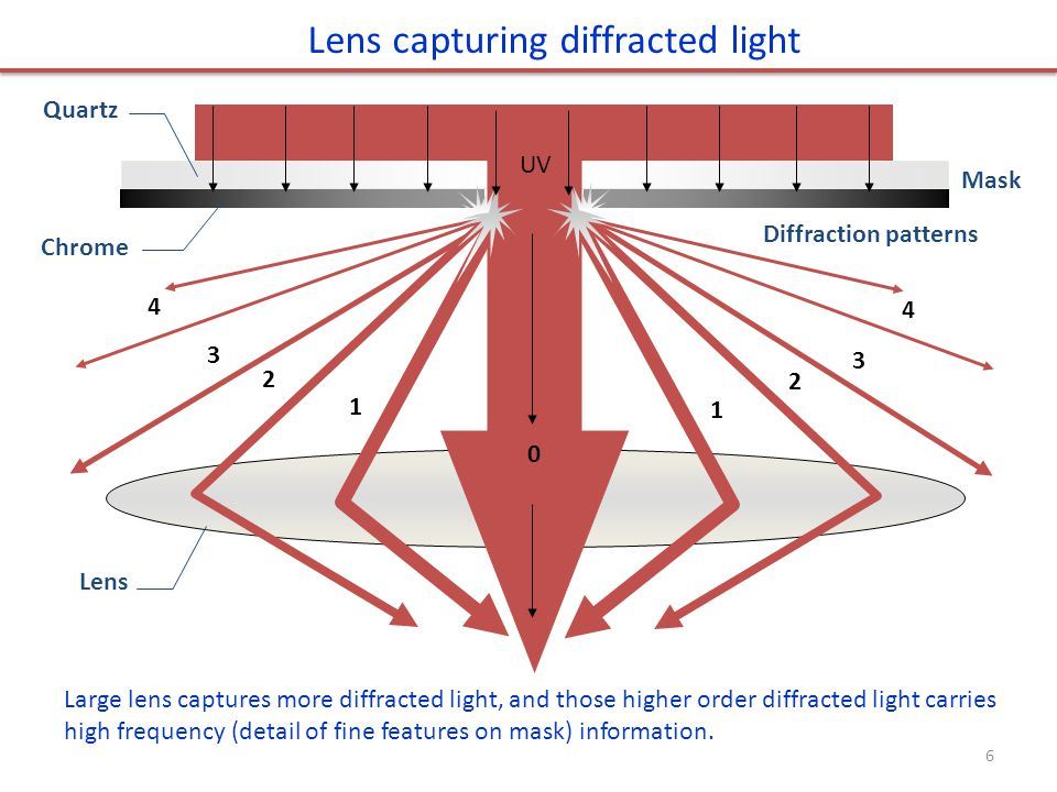 Lens capturing diffracted light