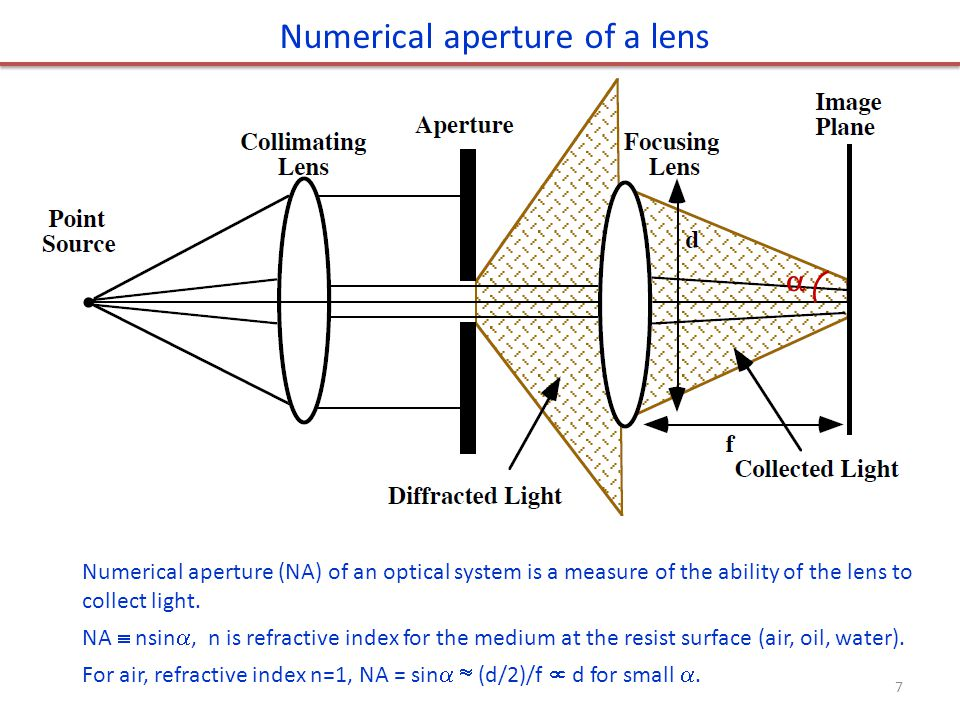 Numerical aperture of a lens