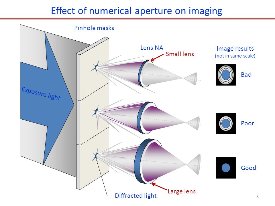 Effect of numerical aperture on imaging