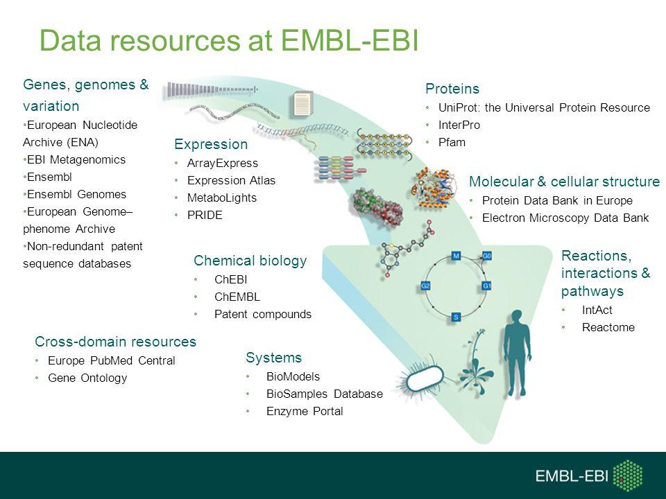 Data resources at EMBL-EBI