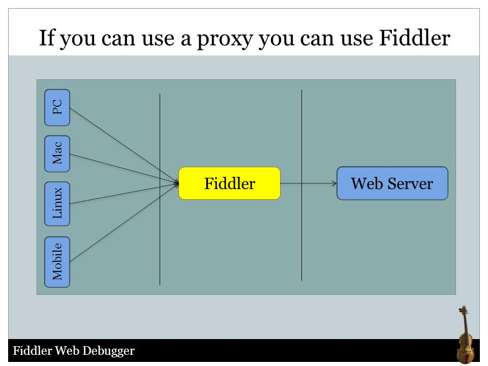 If you can use a proxy you can use Fiddler