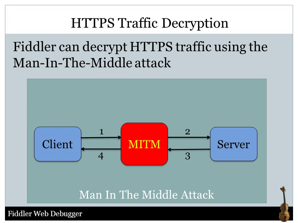 HTTPS Traffic Decryption