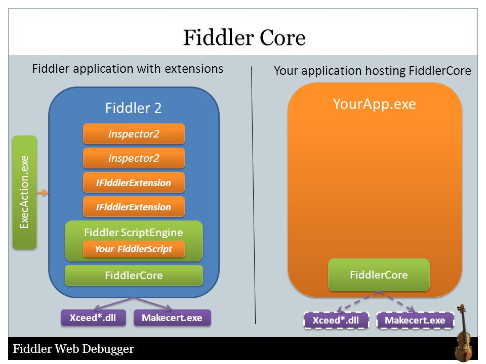 Fiddler Core YourApp.exe Fiddler 2 Fiddler application with extensions