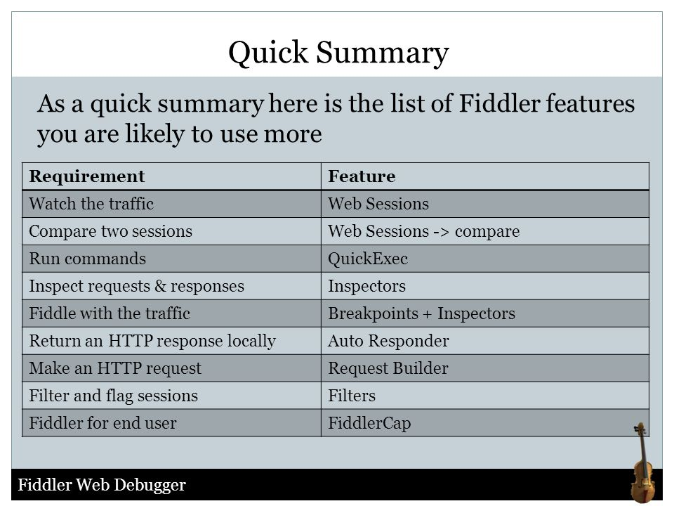 Quick Summary As a quick summary here is the list of Fiddler features you are likely to use more. Requirement.
