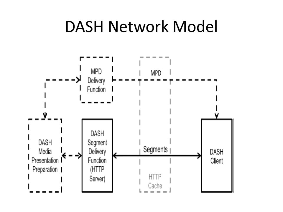 DASH+Network+Model brian bresnahan, a technical analysis of the adaptive bit rate  at eliteediting.co