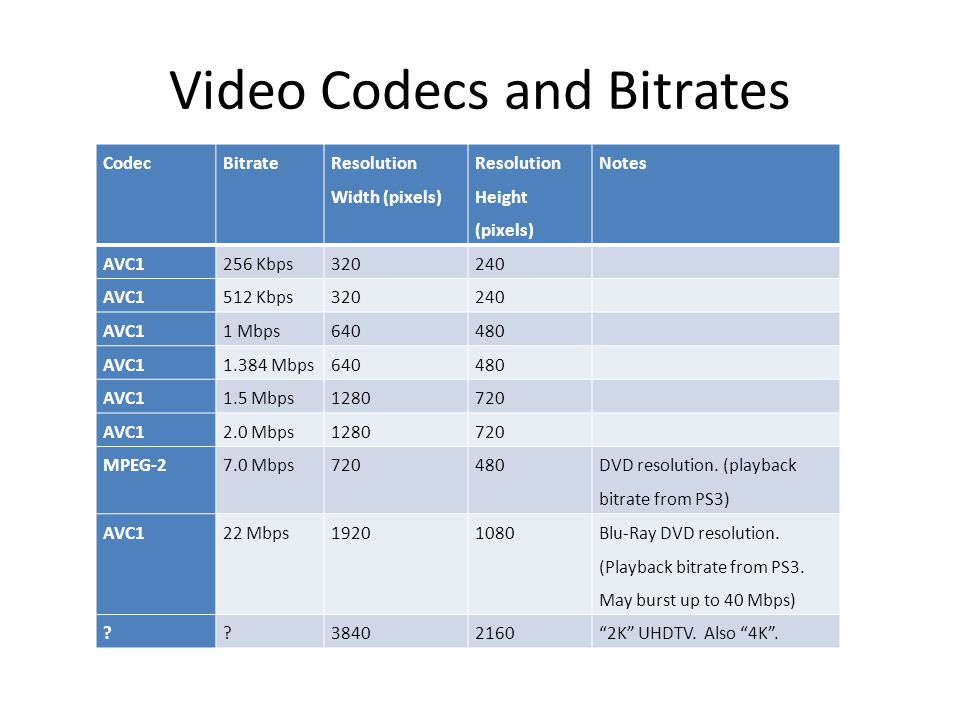 Video Codecs and Bitrates