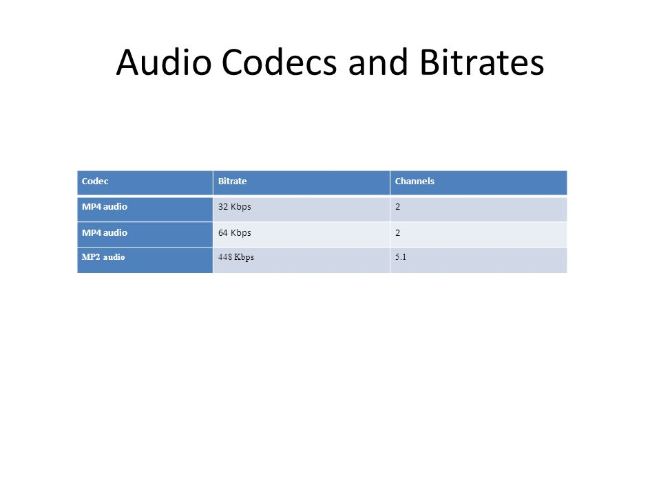 Audio Codecs and Bitrates