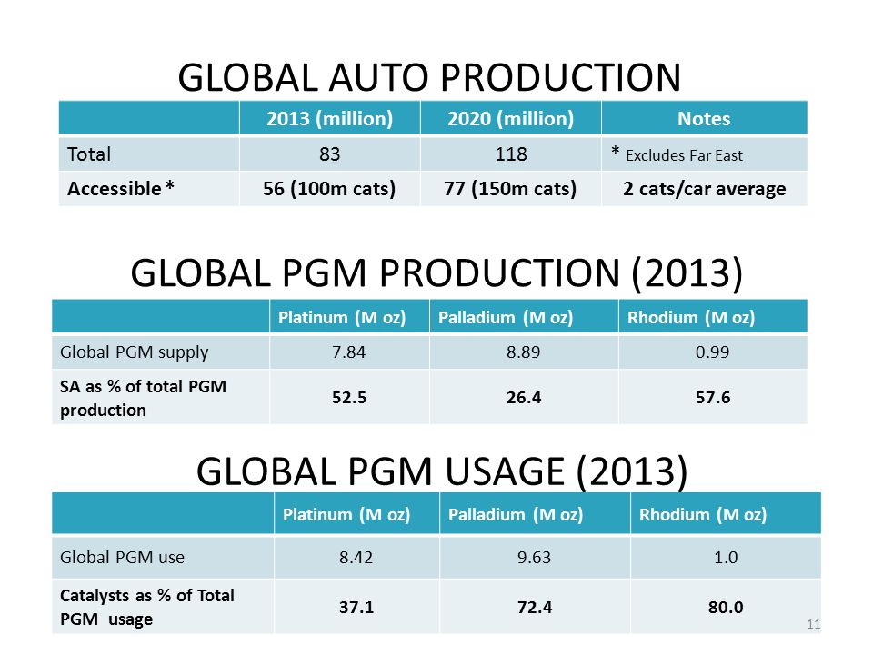 GLOBAL PGM PRODUCTION (2013)
