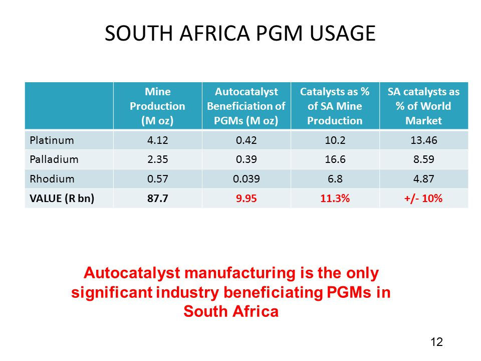 SOUTH AFRICA PGM USAGE Mine Production (M oz) Autocatalyst Beneficiation of PGMs (M oz) Catalysts as % of SA Mine Production.