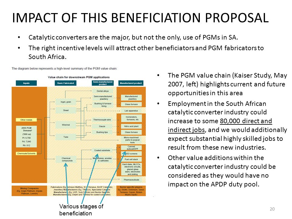 IMPACT OF THIS BENEFICIATION PROPOSAL
