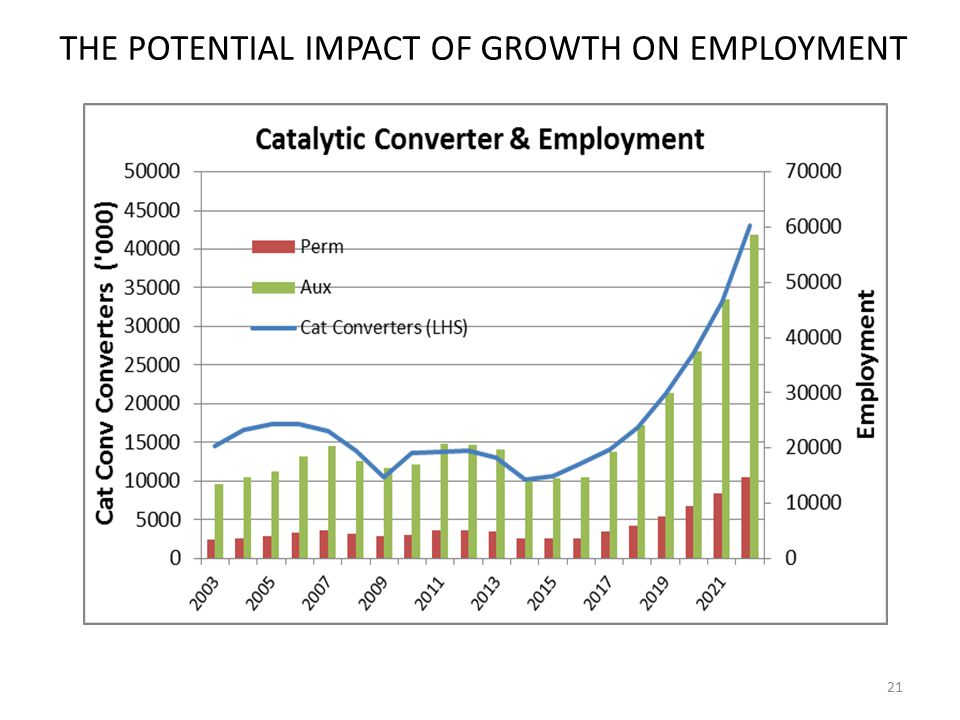 THE POTENTIAL IMPACT OF GROWTH ON EMPLOYMENT