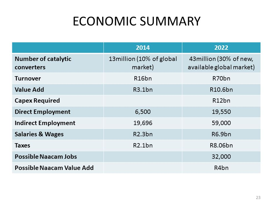 ECONOMIC SUMMARY 2014 2022 Number of catalytic converters
