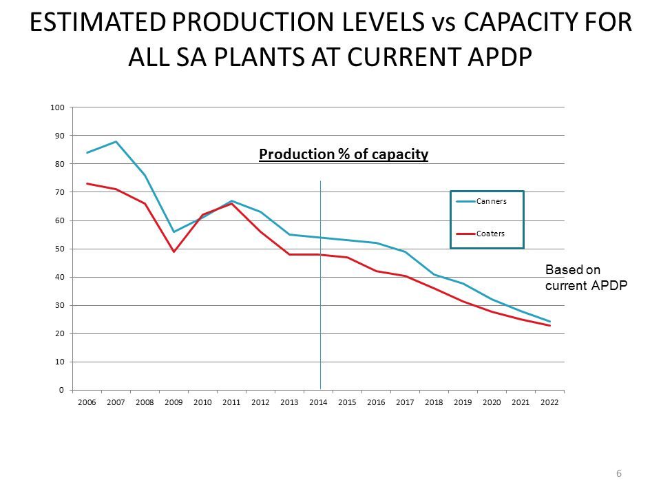 ESTIMATED PRODUCTION LEVELS vs CAPACITY FOR ALL SA PLANTS AT CURRENT APDP