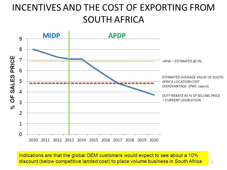 INCENTIVES AND THE COST OF EXPORTING FROM SOUTH AFRICA